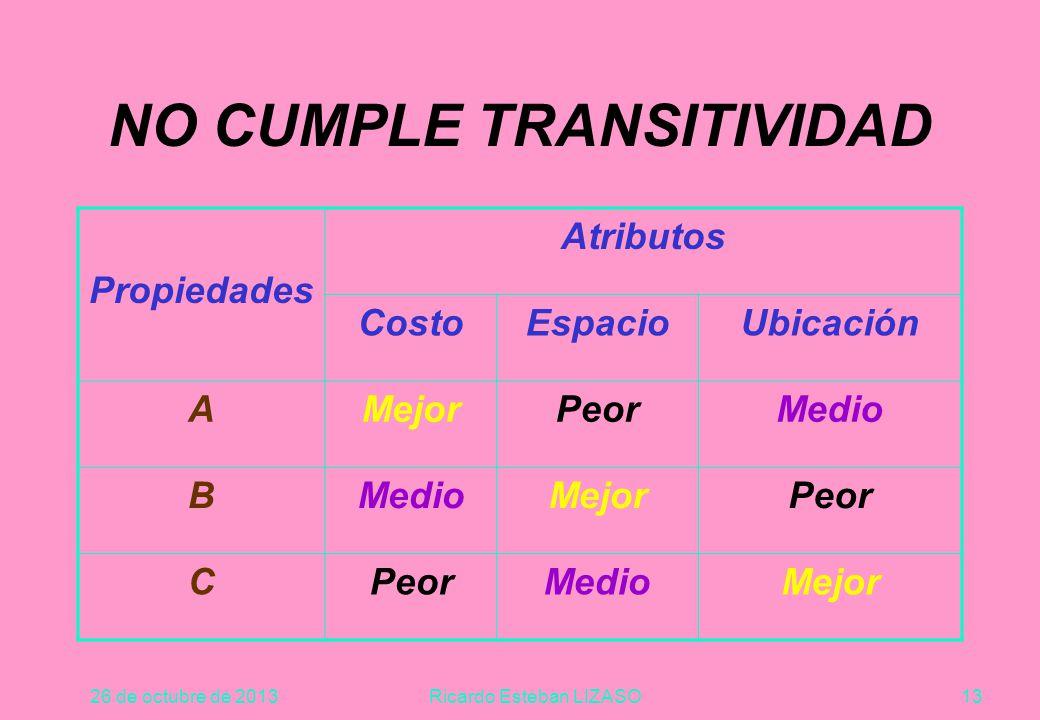 26 de octubre de 2013Ricardo Esteban LIZASO13 NO CUMPLE TRANSITIVIDAD Propiedades Atributos CostoEspacioUbicación AMejorPeorMedio B MejorPeor C MedioMejor