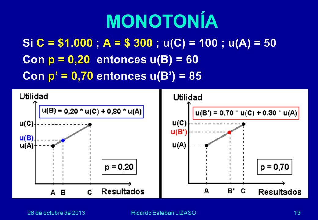 26 de octubre de 2013Ricardo Esteban LIZASO19 Si C = $1.000 ; A = $ 300 ; u(C) = 100 ; u(A) = 50 Con p = 0,20 entonces u(B) = 60 Con p' = 0,70 entonces u(B') = 85 MONOTONÍA