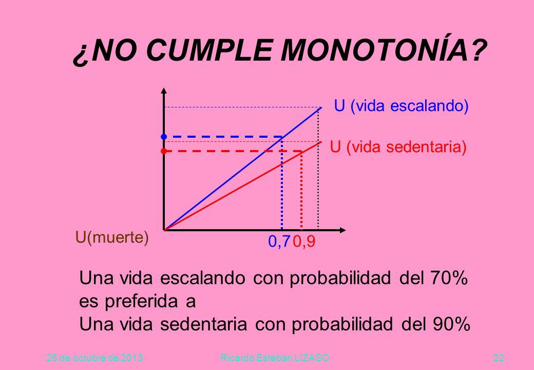 26 de octubre de 2013Ricardo Esteban LIZASO22 ¿NO CUMPLE MONOTONÍA.