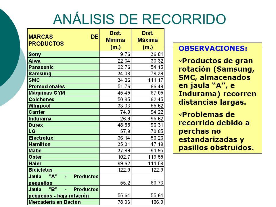 ANÁLISIS DE RECORRIDO OBSERVACIONES: Productos de gran rotación (Samsung, SMC, almacenados en jaula A , e Indurama) recorren distancias largas.