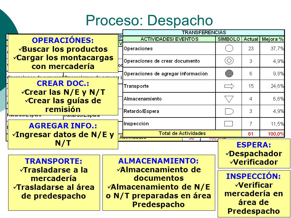 Proceso: Despacho OPERACIÓNES: Buscar los productos Cargar los montacargas con mercadería CREAR DOC.: Crear las N/E y N/T Crear las guías de remisión AGREGAR INFO.: Ingresar datos de N/E y N/T TRANSPORTE: Trasladarse a la mercadería Trasladarse al área de predespacho ALMACENAMIENTO: Almacenamiento de documentos Almacenamiento de N/E o N/T preparadas en área Predespacho ESPERA: Despachador Verificador INSPECCIÓN: Verificar mercadería en área de Predespacho
