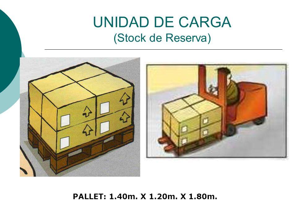 UNIDAD DE CARGA (Stock de Reserva) PALLET: 1.40m. X 1.20m. X 1.80m.