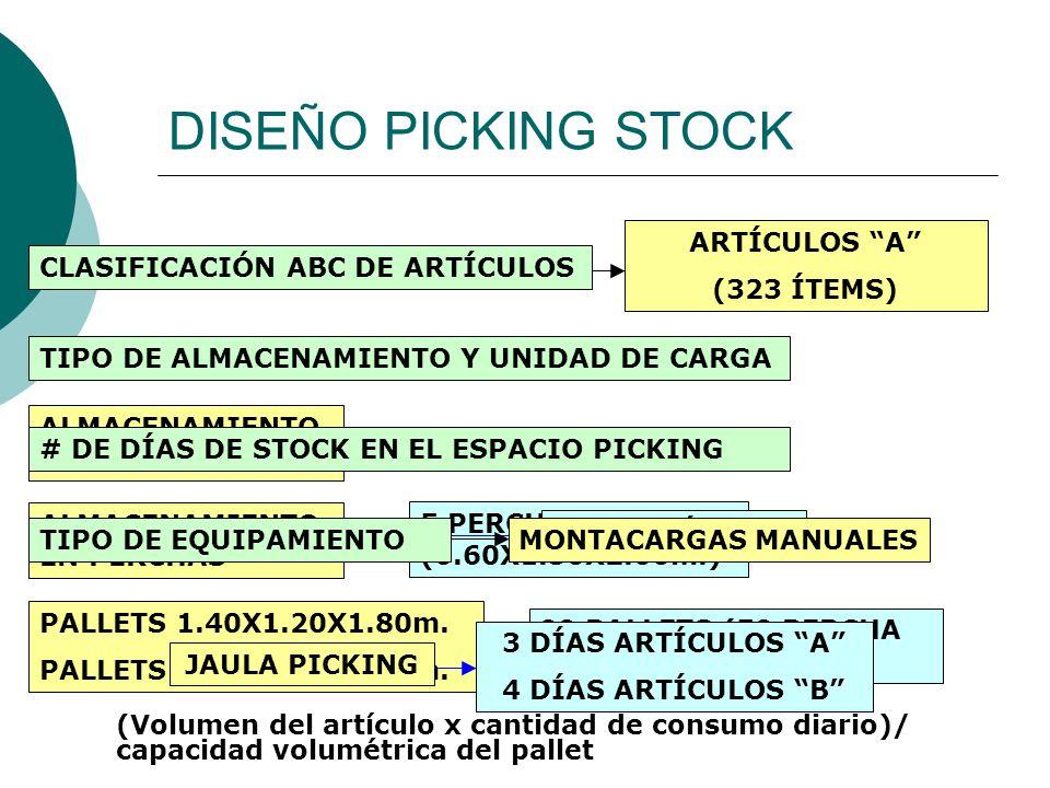 DISEÑO PICKING STOCK CLASIFICACIÓN ABC DE ARTÍCULOS TIPO DE ALMACENAMIENTO Y UNIDAD DE CARGA ARTÍCULOS A (323 ÍTEMS) (Volumen del artículo x cantidad de consumo diario)/ capacidad volumétrica del pallet ALMACENAMIENTO A NIVEL SUELO 0 PALLETS 1.40X1.20X1.80m.