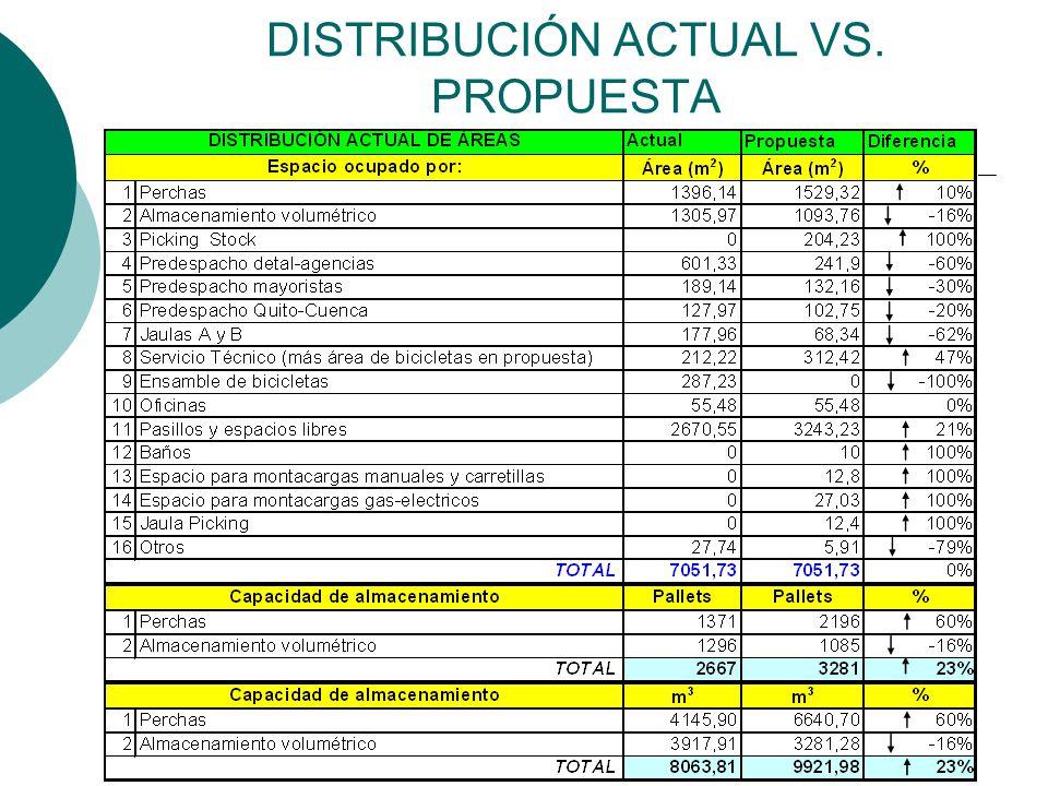 DISTRIBUCIÓN ACTUAL VS. PROPUESTA