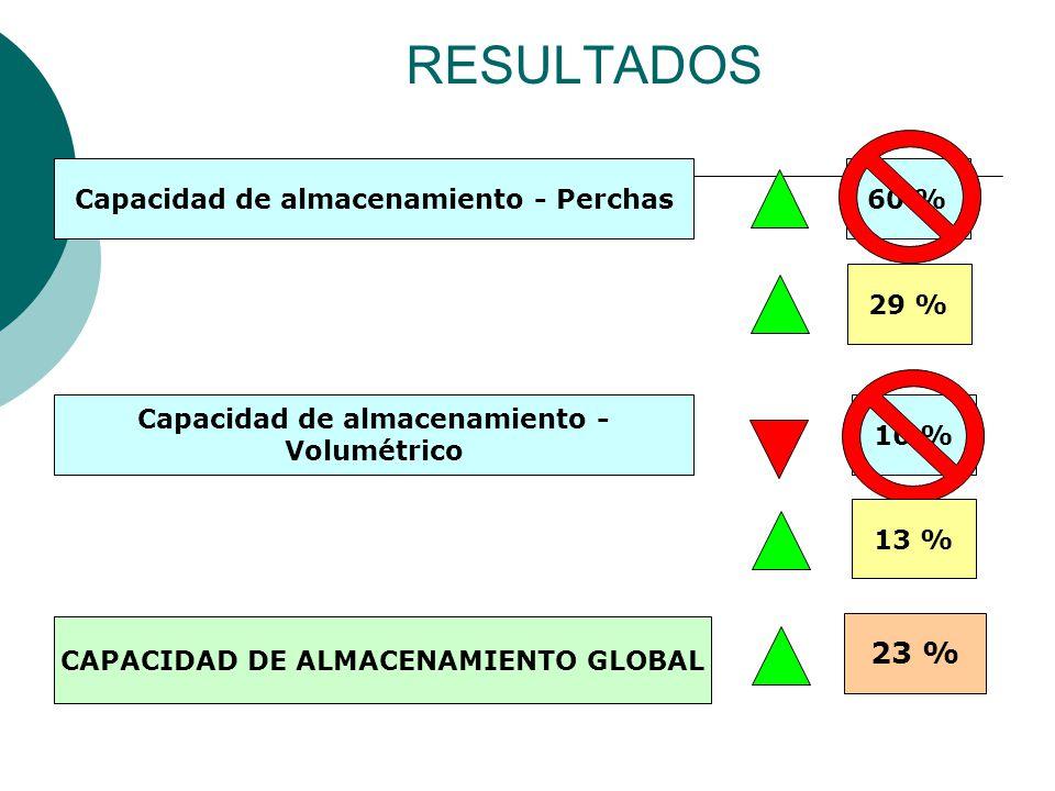 RESULTADOS Capacidad de almacenamiento - Perchas60 % Capacidad de almacenamiento - Volumétrico 16 % 29 %13 % CAPACIDAD DE ALMACENAMIENTO GLOBAL 23 %