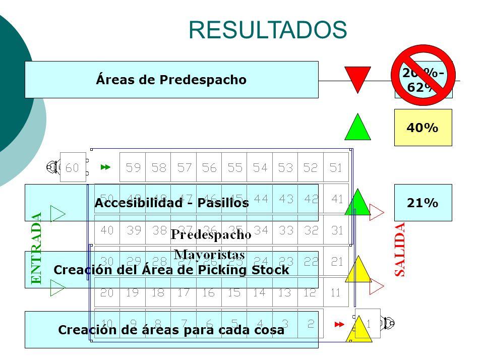 RESULTADOS Áreas de Predespacho 20 %- 62% Accesibilidad - Pasillos21% Creación del Área de Picking Stock Creación de áreas para cada cosa 40%
