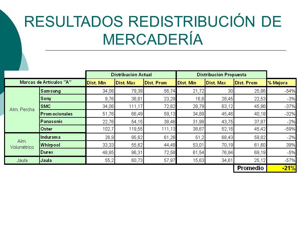 RESULTADOS REDISTRIBUCIÓN DE MERCADERÍA