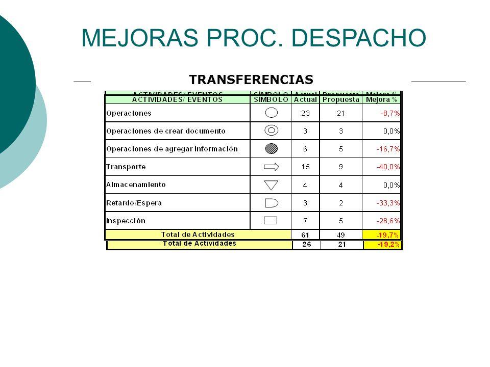 MEJORAS PROC. DESPACHO RETIRO PERSONAL ENTREGA A DOMICILIO TRANSFERENCIAS