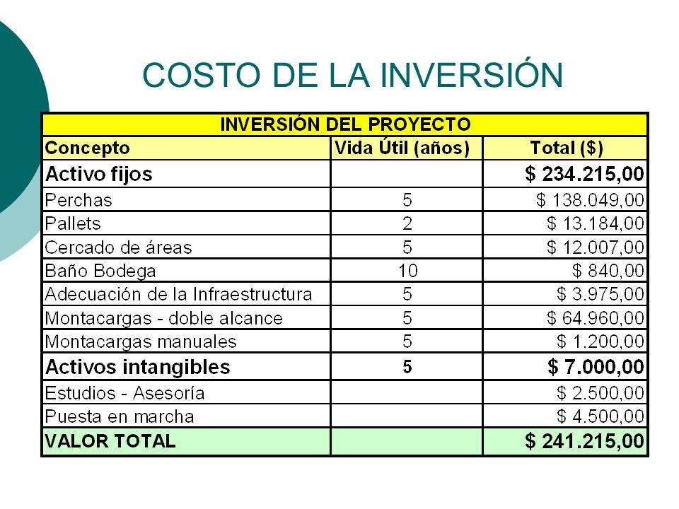 COSTO DE LA INVERSIÓN