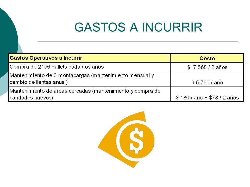 GASTOS A INCURRIR