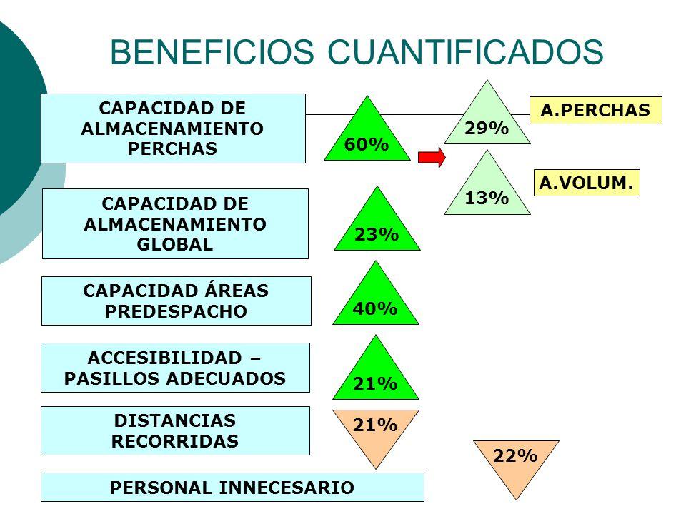 BENEFICIOS CUANTIFICADOS 23% 21% CAPACIDAD DE ALMACENAMIENTO GLOBAL CAPACIDAD DE ALMACENAMIENTO PERCHAS 60% 29% 13% A.PERCHAS A.VOLUM.