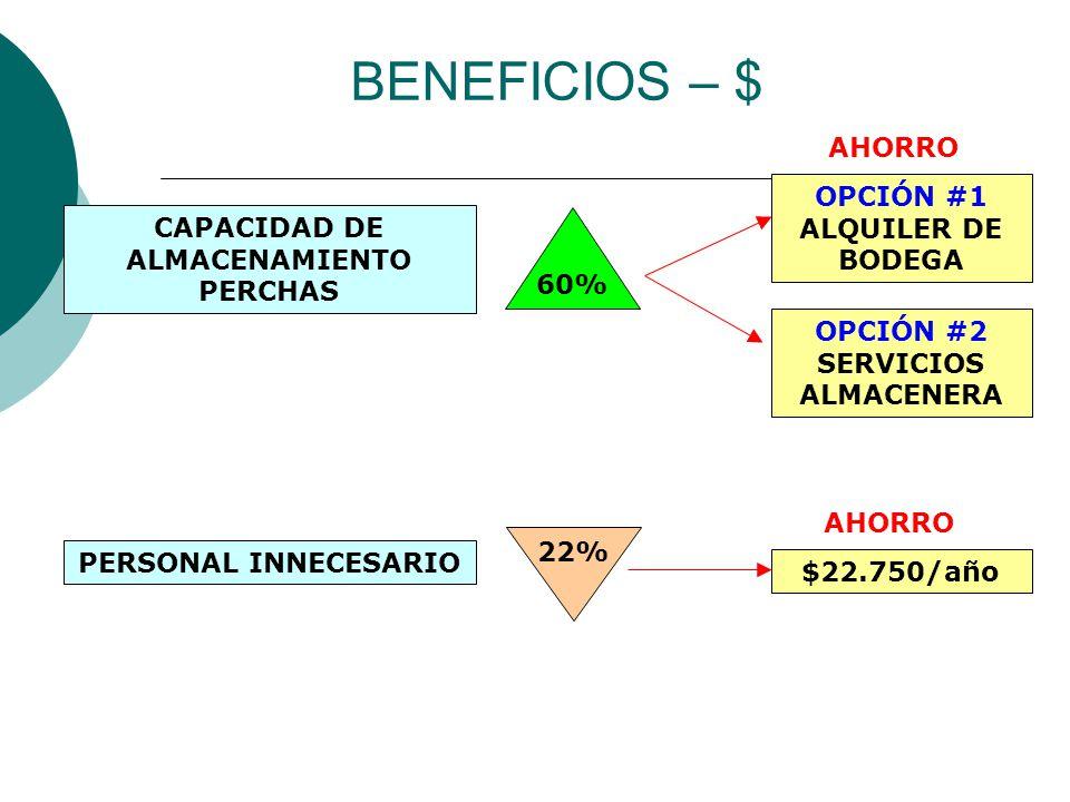 BENEFICIOS – $ CAPACIDAD DE ALMACENAMIENTO PERCHAS 60% PERSONAL INNECESARIO 22% OPCIÓN #1 ALQUILER DE BODEGA OPCIÓN #2 SERVICIOS ALMACENERA $22.750/año AHORRO