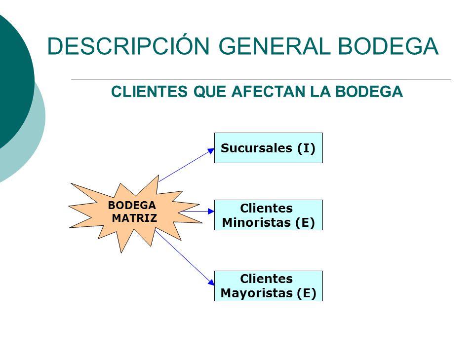 DESCRIPCIÓN GENERAL BODEGA BODEGA MATRIZ CLIENTES QUE AFECTAN LA BODEGA Clientes Minoristas (E) Sucursales (I) Clientes Mayoristas (E)