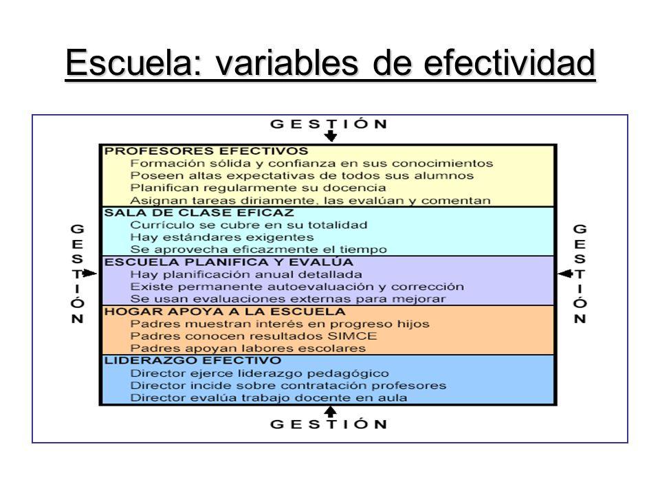 Escuela: variables de efectividad