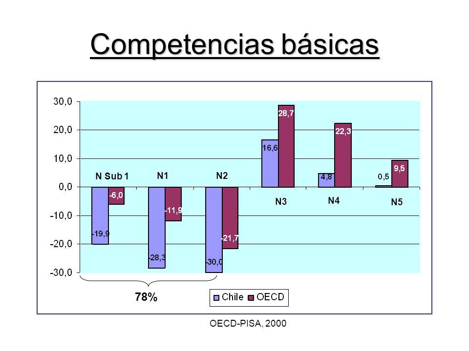 N Sub 1 N1N2 N3 N4 N5 Competencias básicas OECD-PISA, 2000 78%