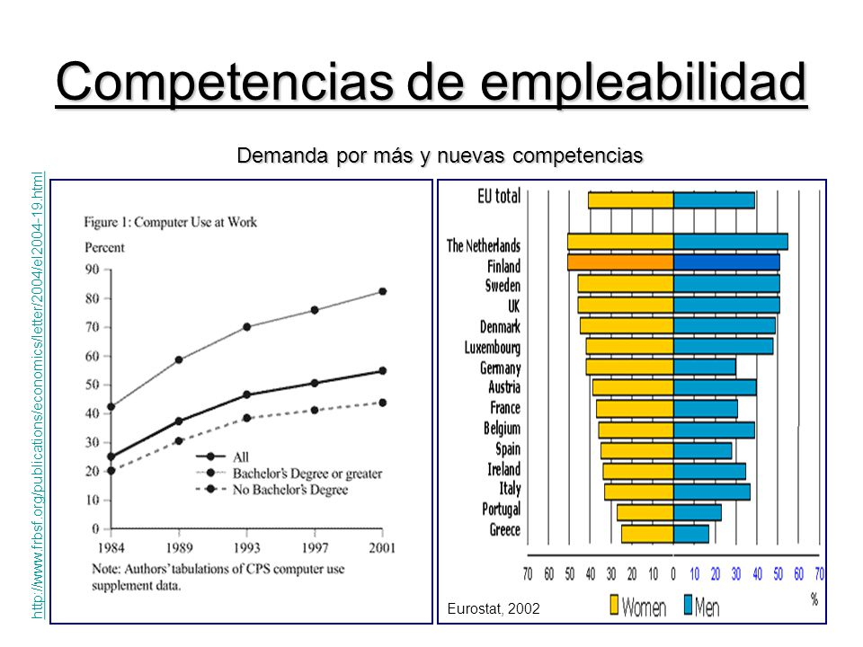 Competencias de empleabilidad Demanda por más y nuevas competencias Demanda por más y nuevas competencias http://www.frbsf.org/publications/economics/letter/2004/el2004-19.html Eurostat, 2002