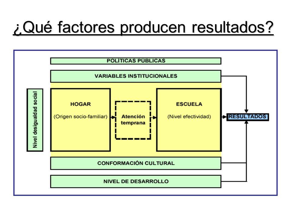 ¿Qué factores producen resultados