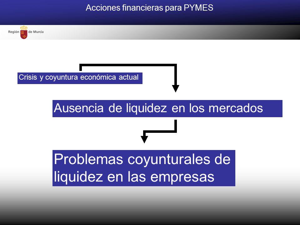 Crisis y coyuntura económica actual Ausencia de liquidez en los mercados Problemas coyunturales de liquidez en las empresas Acciones financieras para PYMES
