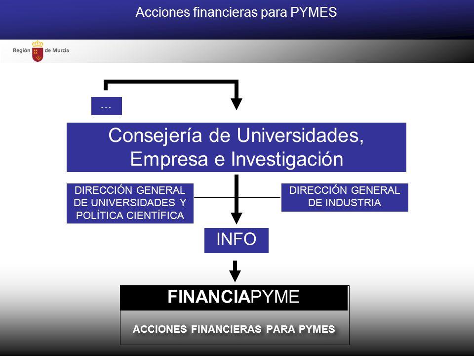 ACCIONES FINANCIERAS PARA PYMES ACCIONES FINANCIERAS PARA PYMES … Consejería de Universidades, Empresa e Investigación FINANCIAPYME INFO Acciones financieras para PYMES DIRECCIÓN GENERAL DE INDUSTRIA DIRECCIÓN GENERAL DE UNIVERSIDADES Y POLÍTICA CIENTÍFICA