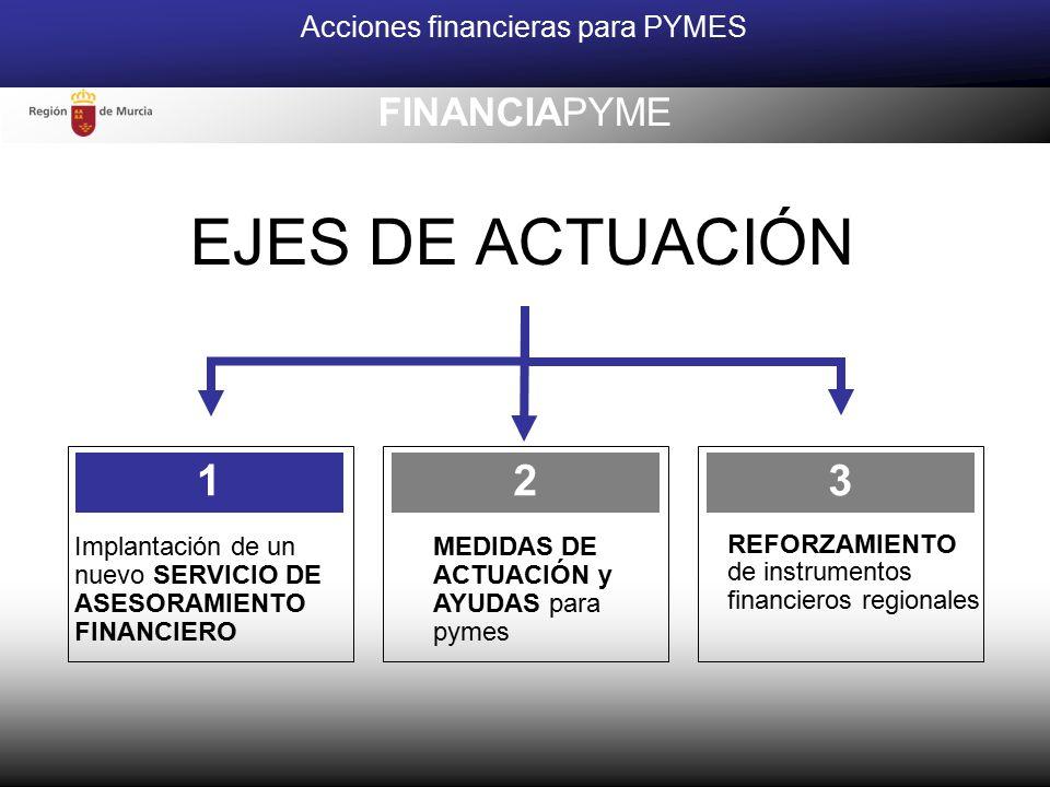 EJES DE ACTUACIÓN Implantación de un nuevo SERVICIO DE ASESORAMIENTO FINANCIERO 1 MEDIDAS DE ACTUACIÓN y AYUDAS para pymes 2 REFORZAMIENTO de instrumentos financieros regionales 3 Acciones financieras para PYMES FINANCIAPYME
