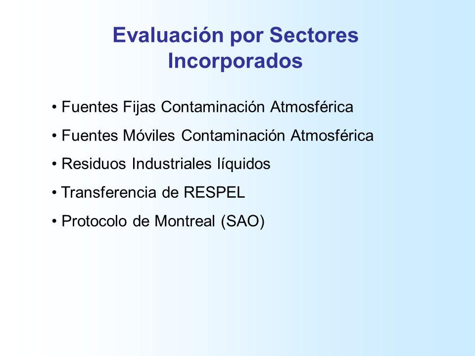 Evaluación por Sectores Incorporados Fuentes Fijas Contaminación Atmosférica Fuentes Móviles Contaminación Atmosférica Residuos Industriales líquidos Transferencia de RESPEL Protocolo de Montreal (SAO)