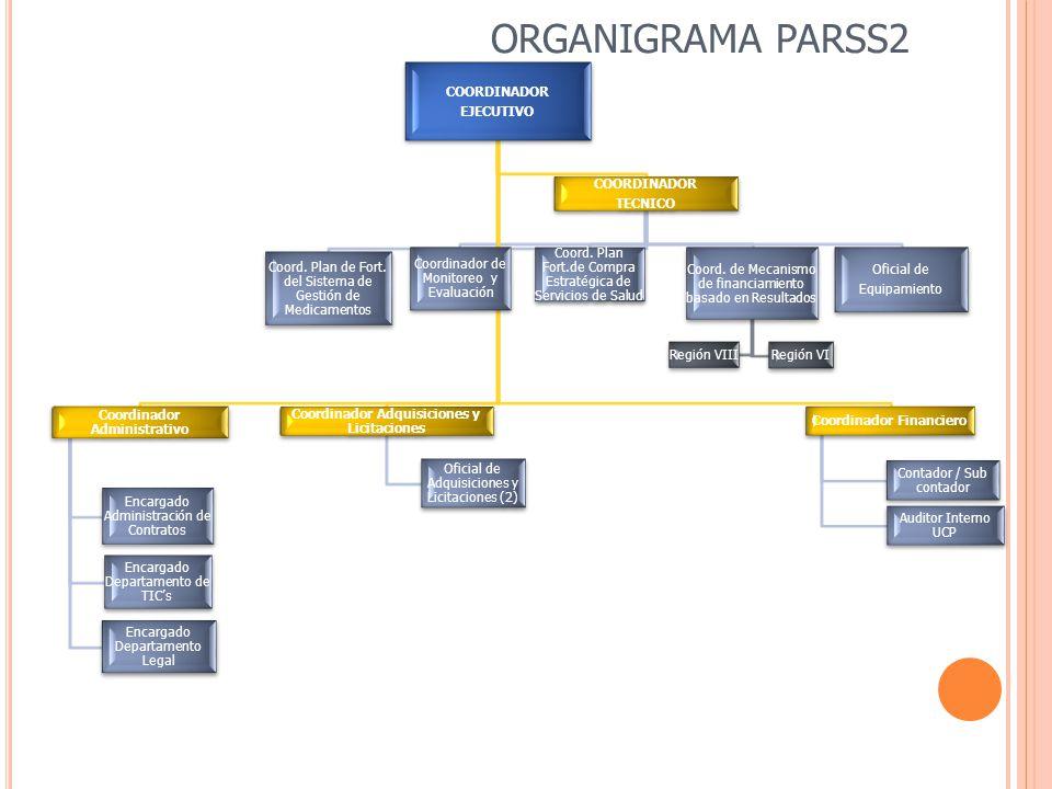 ORGANIGRAMA PARSS2 COORDINADOR EJECUTIVO Coordinador Administrativo Encargado Administración de Contratos Encargado Departamento de TIC's Encargado Departamento Legal Coordinador Adquisiciones y Licitaciones Oficial de Adquisiciones y Licitaciones (2) COORDINADOR TECNICO Coord.