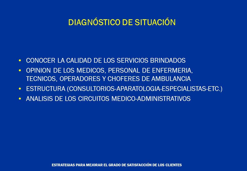 ESTRATEGIAS PARA MEJORAR EL GRADO DE SATISFACCIÓN DE LOS CLIENTES DIAGNÓSTICO DE SITUACIÓN CONOCER LA CALIDAD DE LOS SERVICIOS BRINDADOS OPINION DE LOS MEDICOS, PERSONAL DE ENFERMERIA, TECNICOS, OPERADORES Y CHOFERES DE AMBULANCIA ESTRUCTURA (CONSULTORIOS-APARATOLOGIA-ESPECIALISTAS-ETC.) ANALISIS DE LOS CIRCUITOS MEDICO-ADMINISTRATIVOS