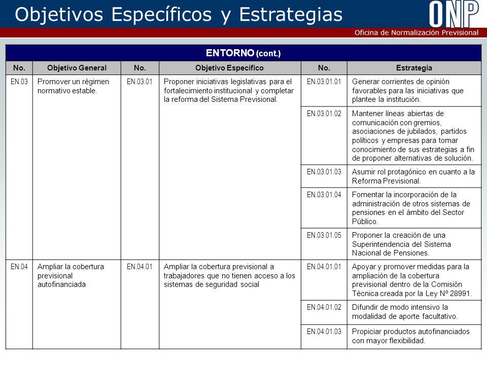 12 Objetivos Específicos y Estrategias ENTORNO (cont.) No.Objetivo GeneralNo.Objetivo EspecíficoNo.Estrategia EN.03 Promover un régimen normativo estable.