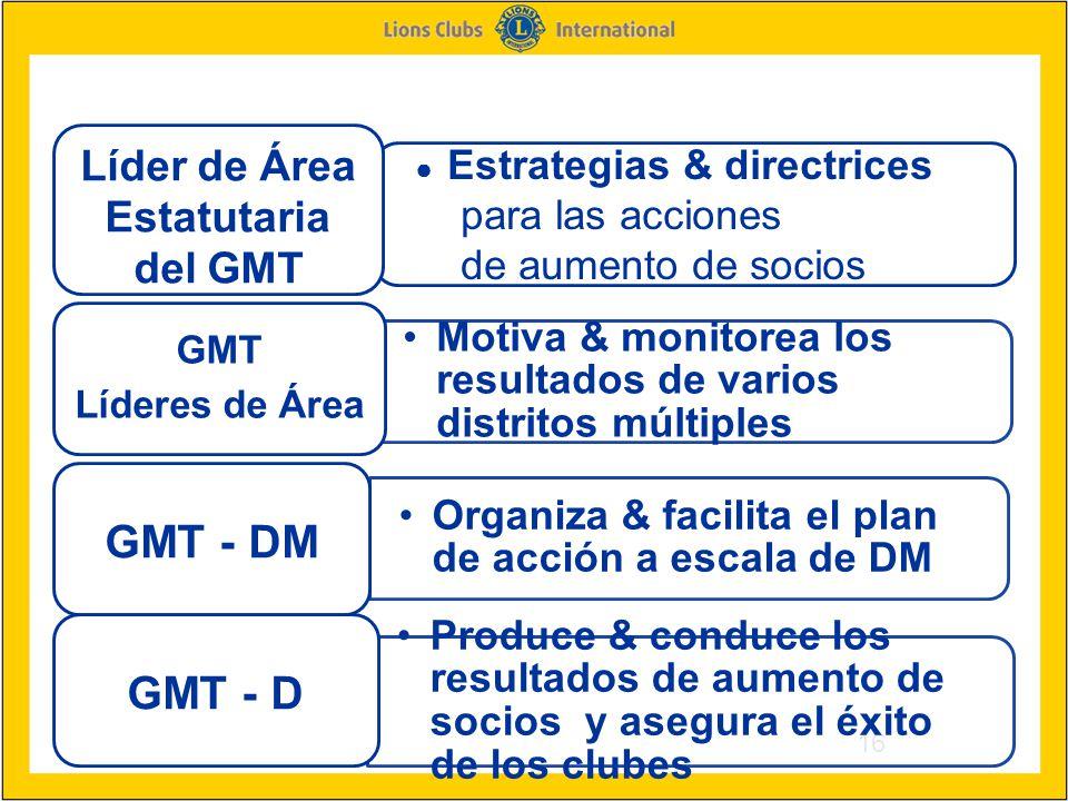 ● Estrategias & directrices para las acciones de aumento de socios 16 Motiva & monitorea los resultados de varios distritos múltiples GMT Líderes de Área Organiza & facilita el plan de acción a escala de DM GMT - DM Produce & conduce los resultados de aumento de socios y asegura el éxito de los clubes GMT - D Líder de Área Estatutaria del GMT