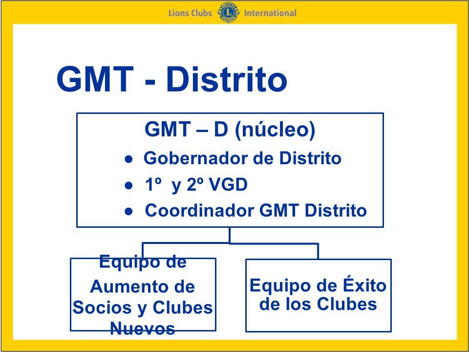 19 GMT - Distrito GMT – D (núcleo) ● Gobernador de Distrito ● 1º y 2º VGD ● Coordinador GMT Distrito Equipo de Aumento de Socios y Clubes Nuevos Equipo de Éxito de los Clubes