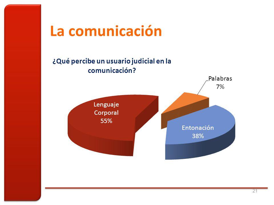 La comunicación 21
