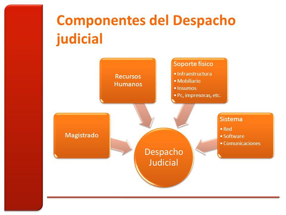 Componentes del Despacho judicial Despacho Judicial Magistrado Recursos Humanos Soporte físico Infraestructura Mobiliario Insumos Pc, impresoras, etc.