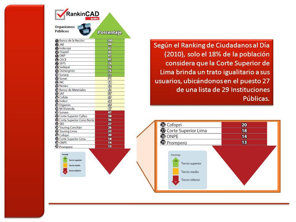 Según el Ranking de Ciudadanos al Día (2010), solo el 18% de la población considera que la Corte Superior de Lima brinda un trato igualitario a sus usuarios, ubicándonos en el puesto 27 de una lista de 29 Instituciones Públicas.