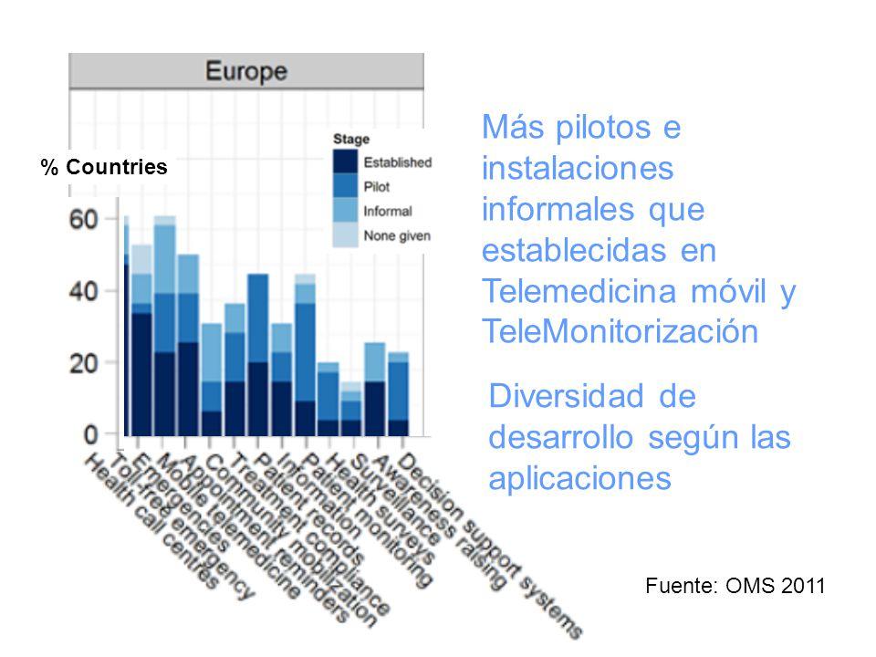 % Countries Más pilotos e instalaciones informales que establecidas en Telemedicina móvil y TeleMonitorización Fuente: OMS 2011 Diversidad de desarrollo según las aplicaciones