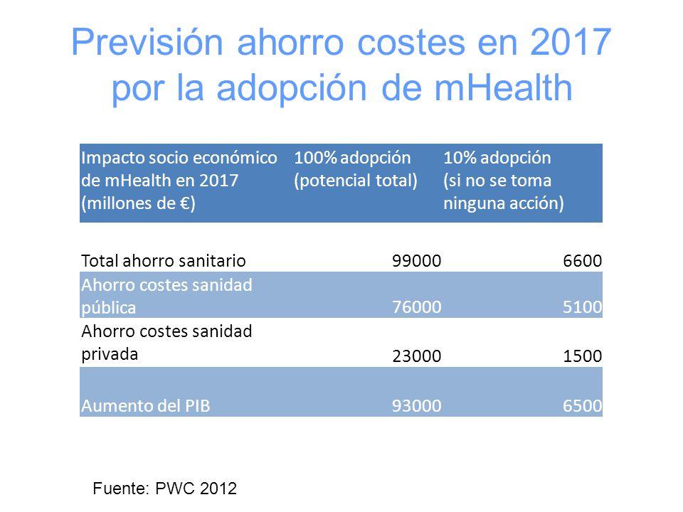Previsión ahorro costes en 2017 por la adopción de mHealth Impacto socio económico de mHealth en 2017 (millones de €) 100% adopción (potencial total) 10% adopción (si no se toma ninguna acción) Total ahorro sanitario990006600 Ahorro costes sanidad pública 760005100 Ahorro costes sanidad privada 230001500 Aumento del PIB930006500 Fuente: PWC 2012