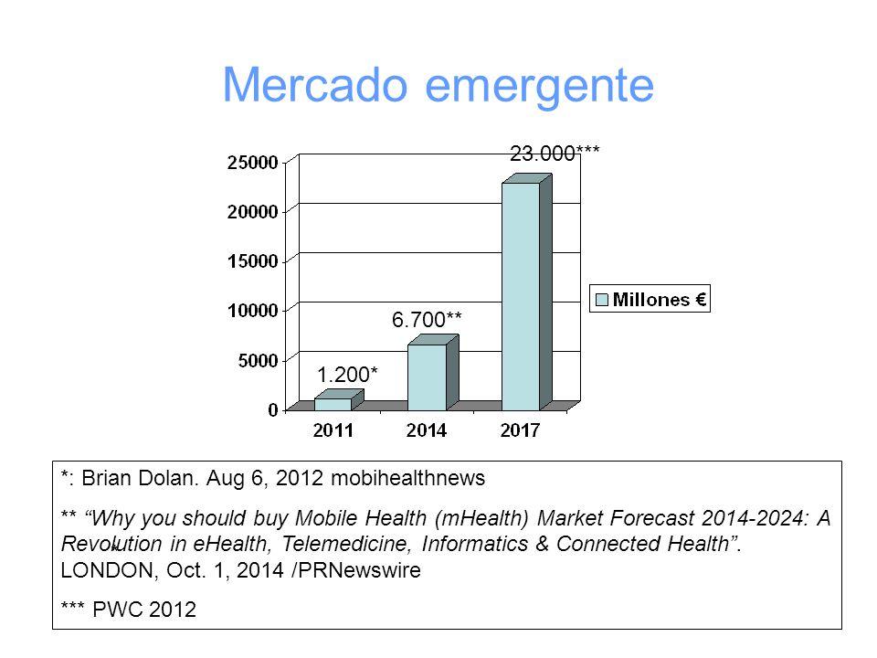 Mercado emergente 1.200* 6.700** 23.000*** * *: Brian Dolan.