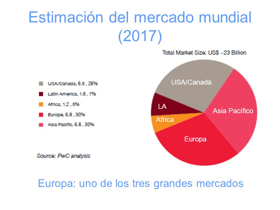 Estimación del mercado mundial (2017) Europa Asia Pacífico USA/Canadá LA Africa Europa: uno de los tres grandes mercados