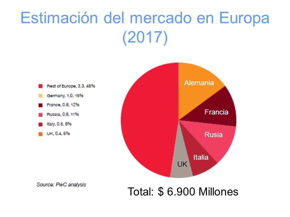 Estimación del mercado en Europa (2017) Alemania Francia Rusia UK Italia Total: $ 6.900 Millones