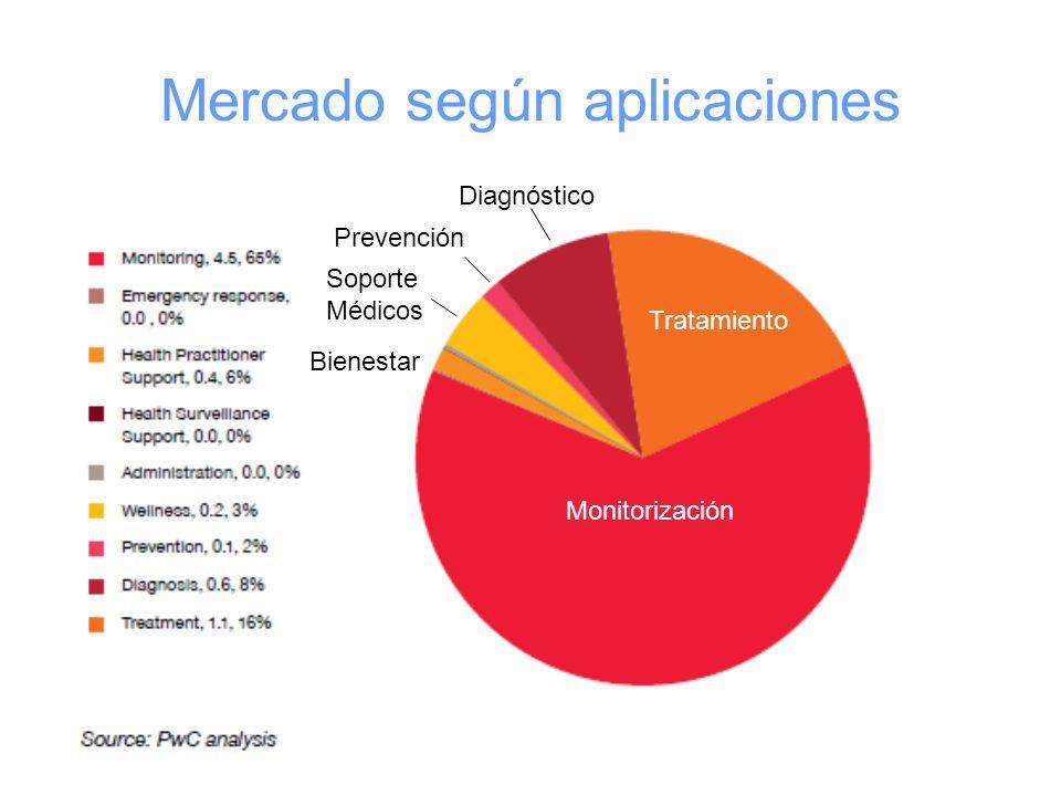 Mercado según aplicaciones Monitorización Soporte Médicos Diagnóstico Bienestar Prevención Tratamiento