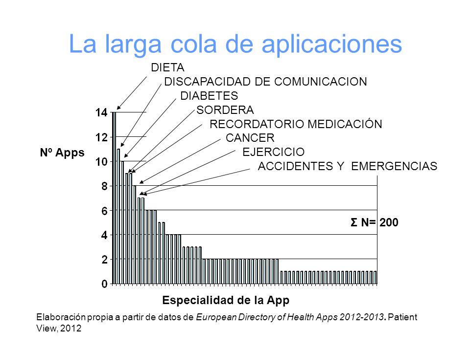 La larga cola de aplicaciones Especialidad de la App Nº Apps Σ N= 200 Elaboración propia a partir de datos de European Directory of Health Apps 2012-2013.