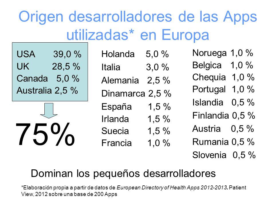 Origen desarrolladores de las Apps utilizadas* en Europa USA 39,0 % UK 28,5 % Canada 5,0 % Australia 2,5 % Noruega 1,0 % Belgica 1,0 % Chequia 1,0 % Portugal 1,0 % Islandia 0,5 % Finlandia 0,5 % Austria 0,5 % Rumania 0,5 % Slovenia 0,5 % Holanda 5,0 % Italia 3,0 % Alemania 2,5 % Dinamarca 2,5 % España 1,5 % Irlanda 1,5 % Suecia 1,5 % Francia 1,0 % 75% *Elaboración propia a partir de datos de European Directory of Health Apps 2012-2013.