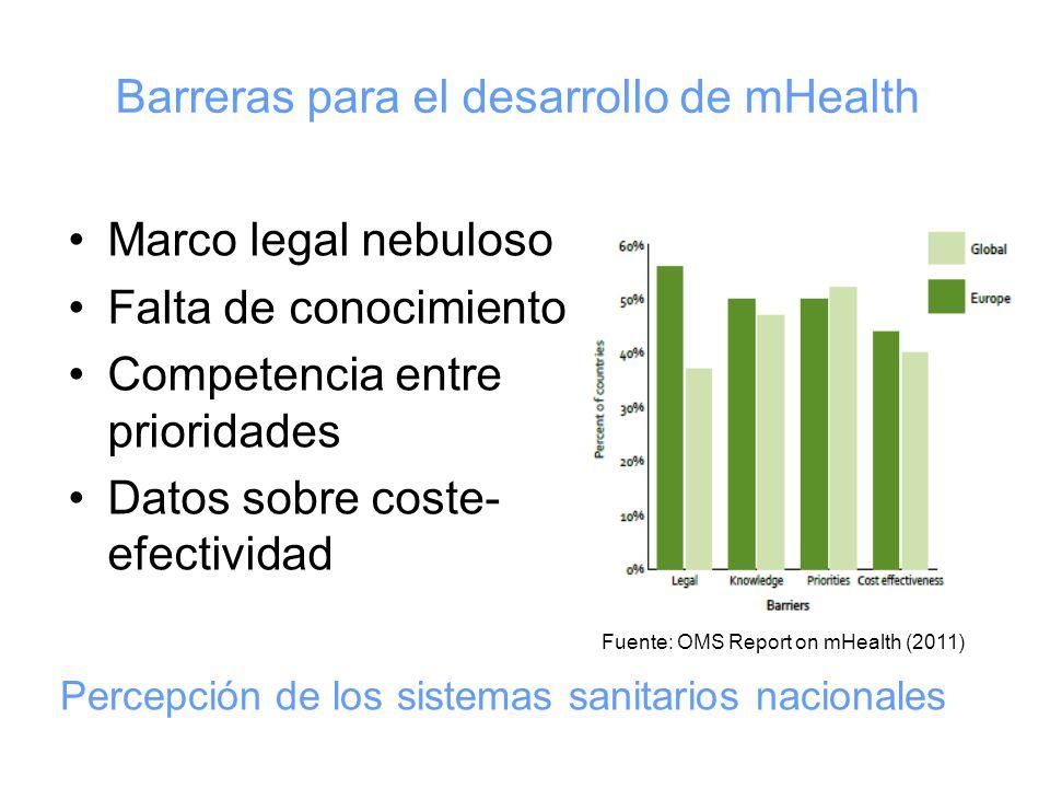 Barreras para el desarrollo de mHealth Marco legal nebuloso Falta de conocimiento Competencia entre prioridades Datos sobre coste- efectividad Fuente: OMS Report on mHealth (2011) Percepción de los sistemas sanitarios nacionales