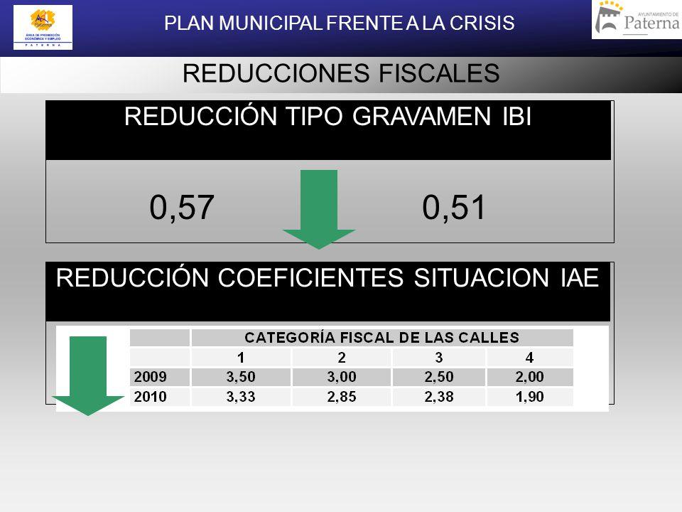 REDUCCIONES FISCALES REDUCCIÓN TIPO GRAVAMEN IBI 0,570,51 REDUCCIÓN COEFICIENTES SITUACION IAE PLAN MUNICIPAL FRENTE A LA CRISIS