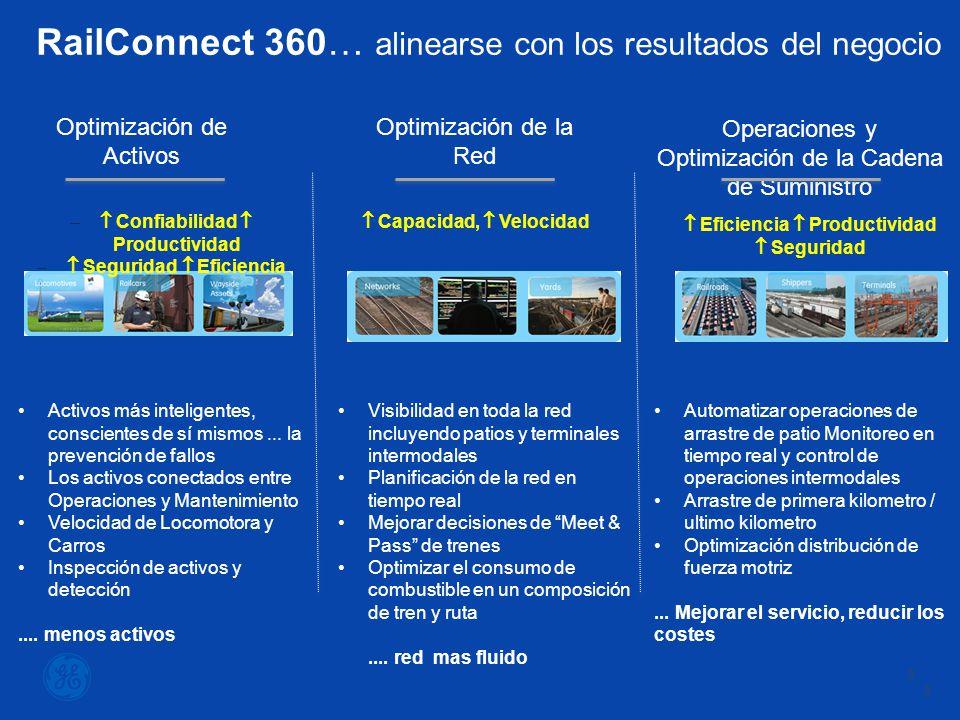 3 3 RailConnect 360… alinearse con los resultados del negocio Optimización de Activos Activos más inteligentes, conscientes de sí mismos...