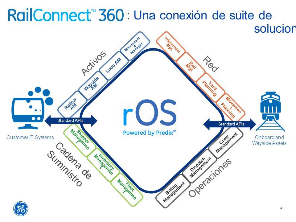 : Una conexión de suite de soluciones 4 Customer IT SystemsOnboard and Wayside Assets Activos Operaciones Cadena de Suministro Red Intermodal Mgt.