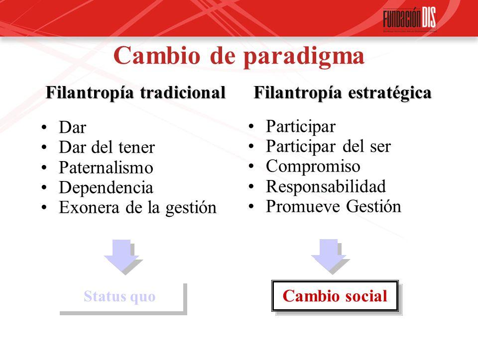 Cambio de paradigma Filantropía tradicional Dar Dar del tener Paternalismo Dependencia Exonera de la gestión Filantropía estratégica Participar Participar del ser Compromiso Responsabilidad Promueve Gestión Cambio social Status quo