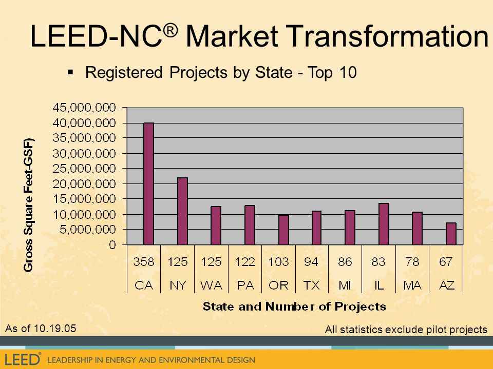   Registered Projects by State - Top 10 As of 10.19.05 All statistics exclude pilot projects LEED-NC ® Market Transformation