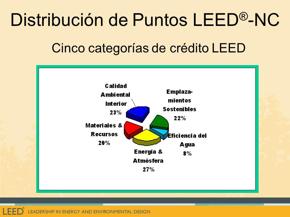Distribución de Puntos LEED ® -NC Cinco categorías de crédito LEED