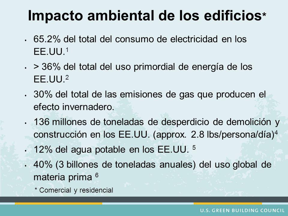 Impacto ambiental de los edificios * 65.2% del total del consumo de electricidad en los EE.UU.