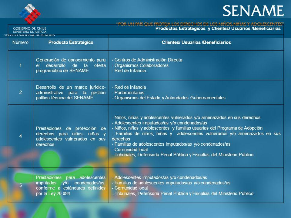 Productos Estratégicos y Clientes/ Usuarios /Beneficiarios NúmeroProducto EstratégicoClientes/ Usuarios /Beneficiarios 1 Generación de conocimiento para el desarrollo de la oferta programática de SENAME - Centros de Administración Directa - Organismos Colaboradores - Red de Infancia 2 Desarrollo de un marco jurídico- administrativo para la gestión político técnica del SENAME - Red de Infancia - Parlamentarios - Organismos del Estado y Autoridades Gubernamentales 4 Prestaciones de protección de derechos para niños, niñas y adolescentes vulnerados en sus derechos - Niños, niñas y adolescentes vulnerados y/o amenazados en sus derechos - Adolescentes imputados/as y/o condenados/as - Niños, niñas y adolescentes, y familias usuarias del Programa de Adopción - Familias de niños, niñas y adolescentes vulnerados y/o amenazados en sus derechos - Familias de adolescentes imputados/as y/o condenados/as - Comunidad local - Tribunales, Defensoría Penal Pública y Fiscalías del Ministerio Público 5 Prestaciones para adolescentes imputados y/o condenados/as, conforme a estándares definidos por la Ley 20.084 - Adolescentes imputados/as y/o condenados/as - Familias de adolescentes imputados/as y/o condenados/as - Comunidad local - Tribunales, Defensoría Penal Pública y Fiscalías del Ministerio Público